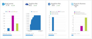 Office 365 workload analytics